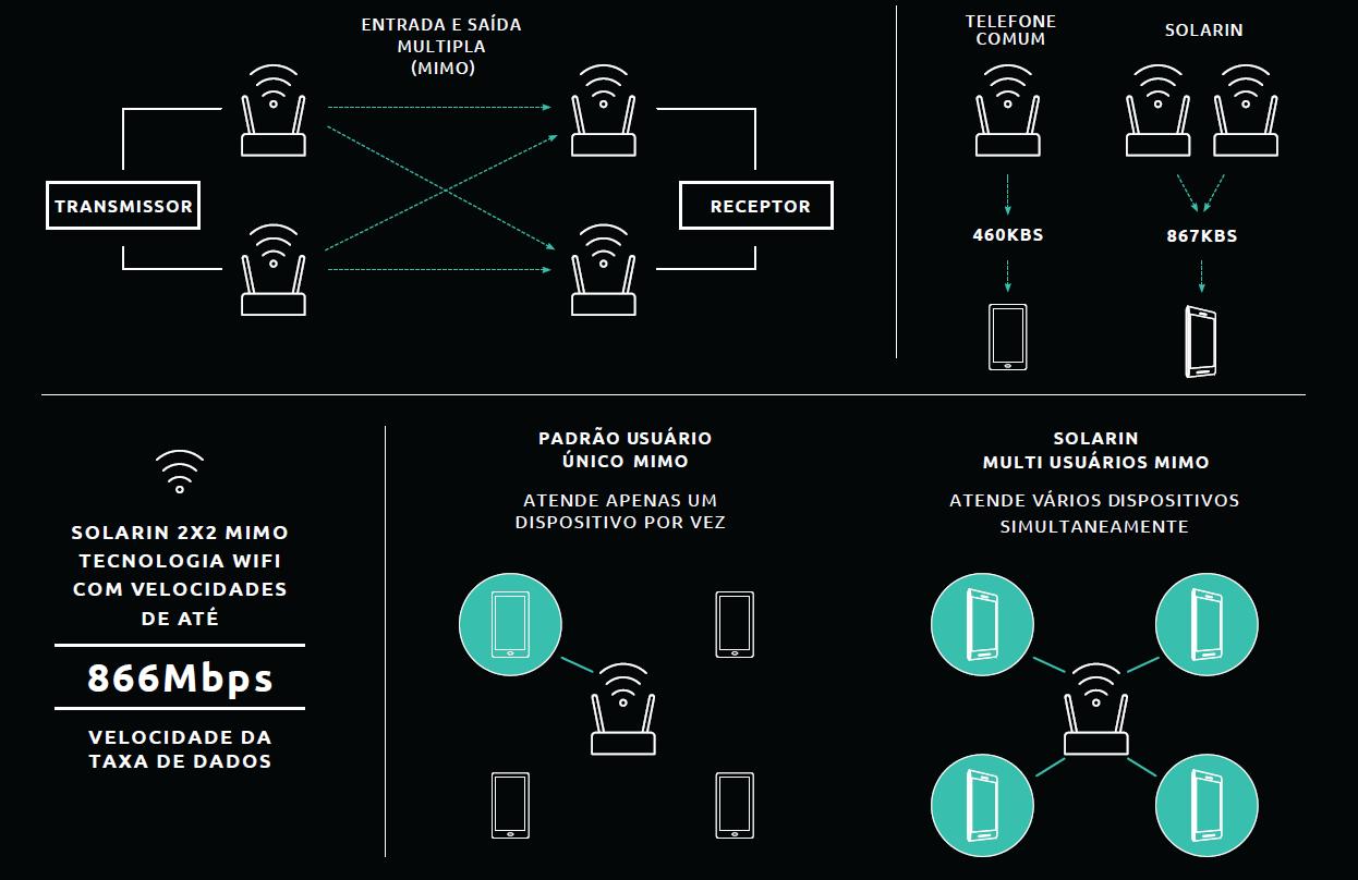 Linha de Smartphones Blindados PROTECTPHONEPLUS